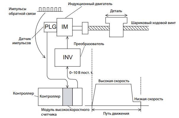Схема позиционирования со
