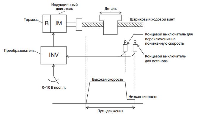 Схема позиционирования по